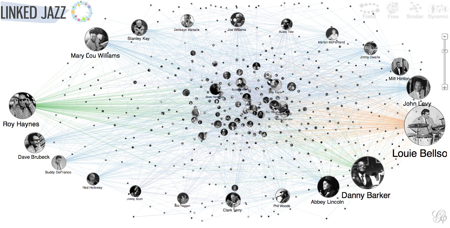 network visualization | Linked Jazz